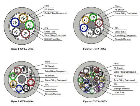 armour color codes outdoor armour fiber optic cable color code gyta outdoor 8