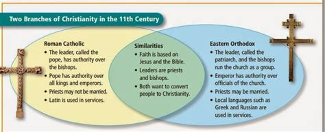 Great Schism Venn Diagram by The Global History Explorer Unit 4 Lesson 8 What Is The