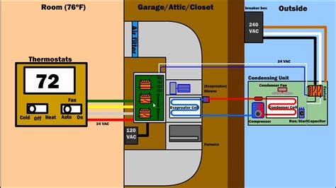 Troubleshooting Air Condition Ventilation Furnace How