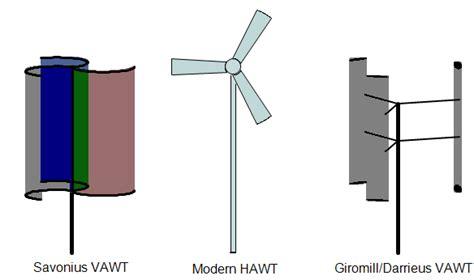 Чем лучше и чем хуже вертикальный ветрогенератор в плане эксплуатации