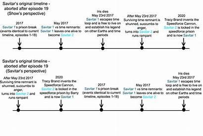 Timeline Explained Savitar