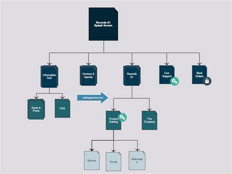 Website Site Map Software Templates Creately