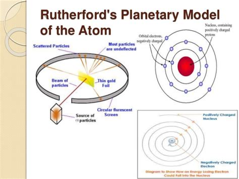 The Planetary Model Of Atom