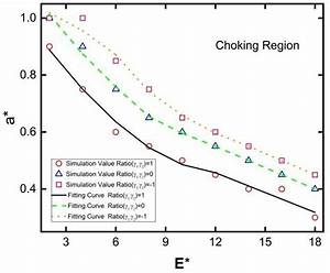 Dep Choking Regions With Particle Radius A  Vs  Electric