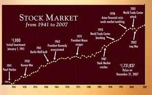 Stock Market History Chart