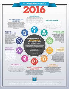 Top 10 Trends To Shape 2016 [Infographic]
