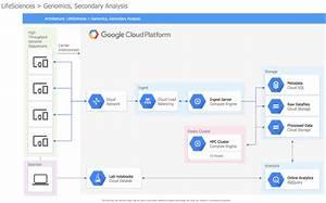 Google Cloud Platform Diagram