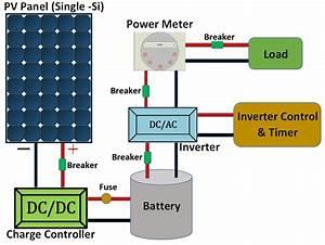 Schematic Framework Of The Solar