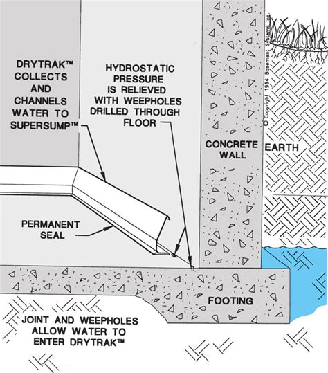 Drytrak® Basement Drainage System For Monolithic Foundations. Kitchen Layout Design Tool Free. Cabinet Kitchen Design. Backyard Designs With Pool And Outdoor Kitchen. Signature Kitchen Design. Farm Style Kitchen Designs. The Best Kitchen Design. Chimney In Kitchen Design. Kitchen Design Gallery