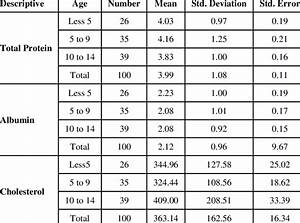 Normal Non Hdl Cholesterol Levels By Age A Pictures Of