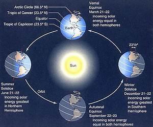 Solstice arrives December 21 | Astronomy Essentials | EarthSky