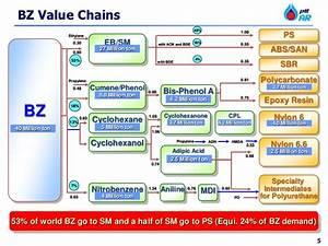 U0026quot  The Evolution Of Benzene  U0026quot  By Churairat Pttar