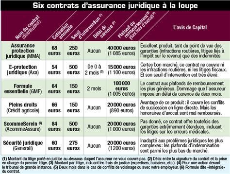 comparatif prix cuisine comparatif des prix des assurances habitation iniaina com magazine 100 vie pratique