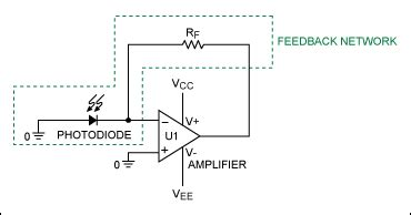 Stabilize Your Transimpedance Amplifier Application Note