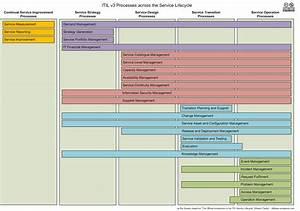 Itil 2011 Edition Processes Along The Service Lifecycle Diagram  Fran U00e7ais  English  Portugu U00eas