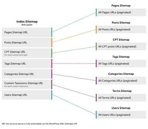 yoast google devs propose xml sitemaps for core
