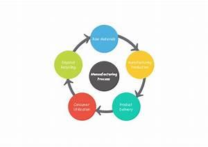 Manufacturing Process Circular Diagram