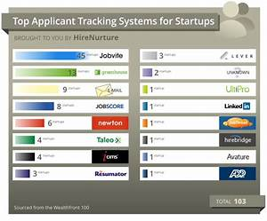 the top 70 applicant tracking systems 2016 the magnet With best free ats