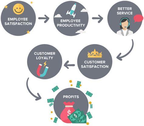 Service Profit Chain Diagram, Service, Free Engine Image ...