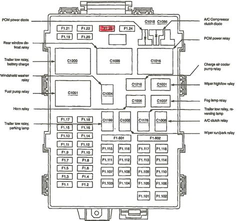 1999 F150 Fuse Box by 1999 F150 Fuse Panel Layout Wiring Diagram Database