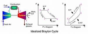 Image Brayton Cycle Svg