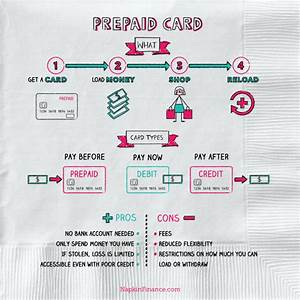 Where To Buy Prepaid Credit Cards  Napkin Finance Has The