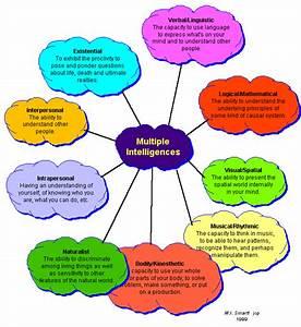 Applying Multiple Intelligences Theory in Undergraduate ...