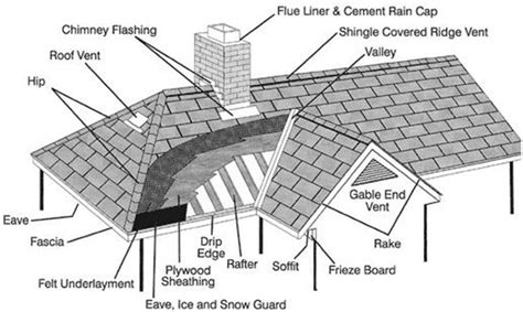 Light Roof Diagram by Roof Doctor Inc Roof Anatomy Lingo Raytown Mo
