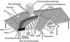 roof doctor inc roof anatomy lingo raytown mo With rooftypesdiagram2
