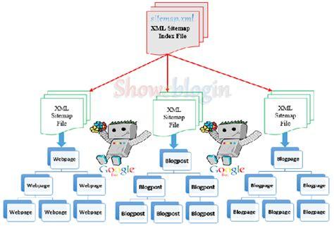 What Sitemap Xml Seo Quora
