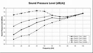Influence Of The Inverter On The Sound Pressure Level Of A