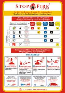 Fire Extinguisher Safety Pass