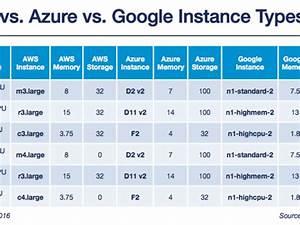 Cloud compute pricing bakeoffGoogle vsAWS vs