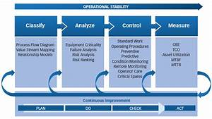 Managing Risk  Gmps Are Not Enough  U2014 Life Cycle Engineering