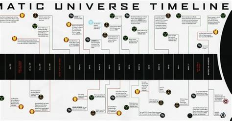 official avengers cinematic universe timeline
