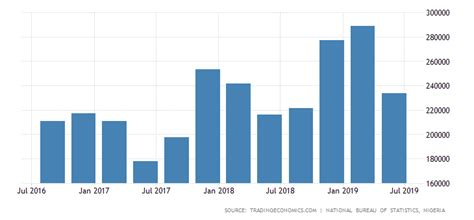 nigeria gdp  transport  data chart