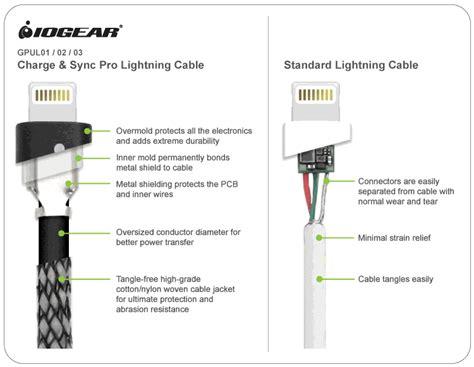 free iogear gpul02 charge u0026 sync pro 6 5 ft 2m usb to lightning good quality wallpaper