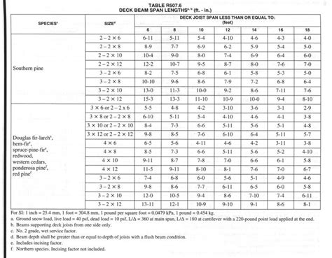 Joist Sizes For Decks by The 2015 Irc Includes A New Table R507 6 Deck Beam Spans