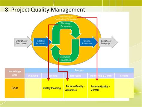 pmp training  project quality management