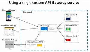 The Api Gateway Pattern Versus The Direct Client