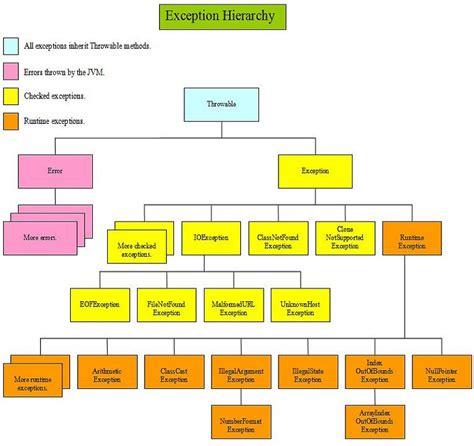 Free Java Tutorials - Flow Control - Exception Overview