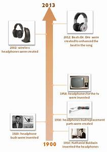 Technological And Commercial Evolution Timeline Of