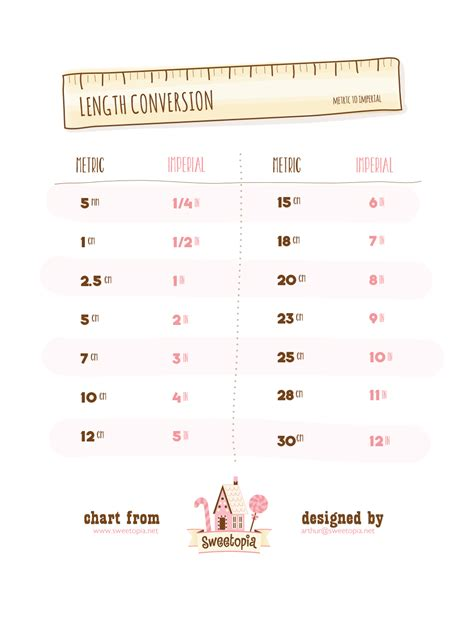 measurement conversion chart related keywords suggestions for length conversion