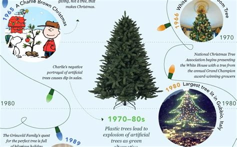 the visual history of christmas trees infographic damn