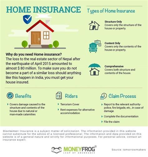 It's important to identify the kinds of risks you might be facing before you get home insurance. One of our Client asked us Why I need to buy Home ...