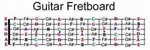 Guitar Fretboard Notes  With Images