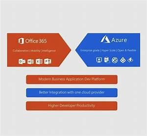 Office 365  U0026 Azure Cloud Development In Toronto