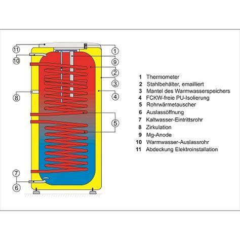 200 liter warmwasserspeicher 200 liter warmwasserspeicher mit 2 w 228 rmetauschern standspeicher boiler sicherheitsventil g2