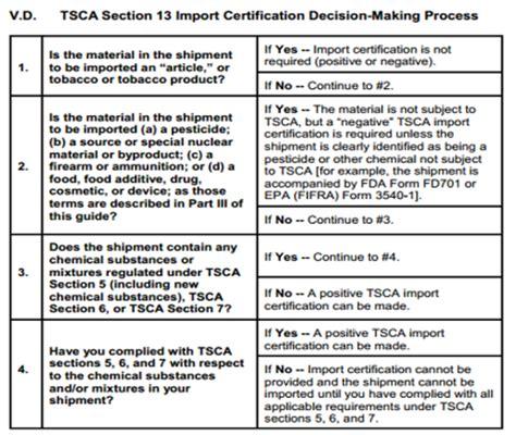 tsca certificate  compliance