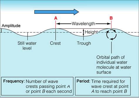 diagram of a wave printable diagram site